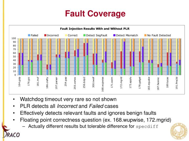 Fault Coverage