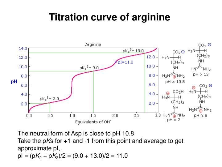 Titration curve of arginine