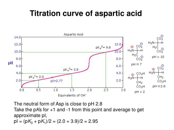 Titration curve of aspartic acid