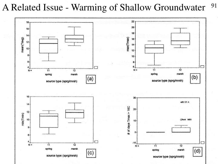 A Related Issue - Warming of Shallow Groundwater