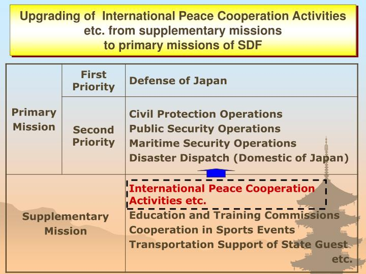Upgrading of  International Peace Cooperation Activities etc. from supplementary missions