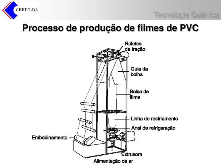 Processo de produção de filmes de PVC