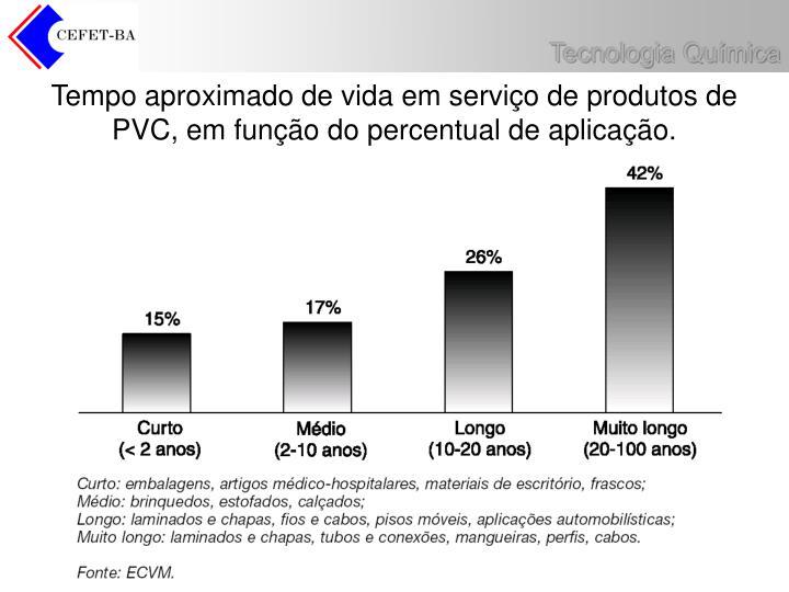 Tempo aproximado de vida em serviço de produtos de PVC, em função do percentual de aplicação.