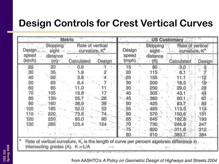 Design Controls for Crest Vertical Curves