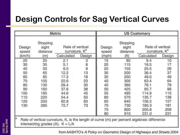 Design Controls for Sag Vertical Curves