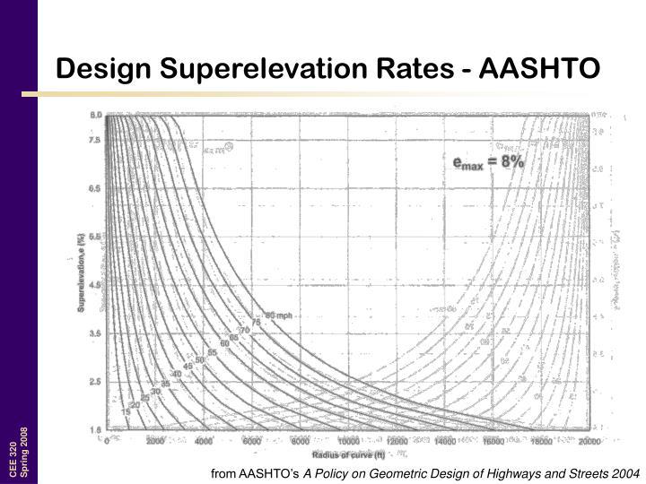Design Superelevation Rates - AASHTO