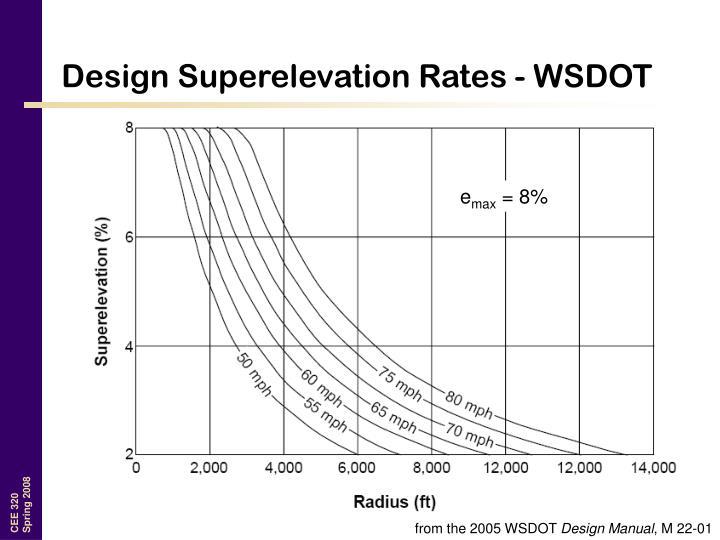 Design Superelevation Rates - WSDOT