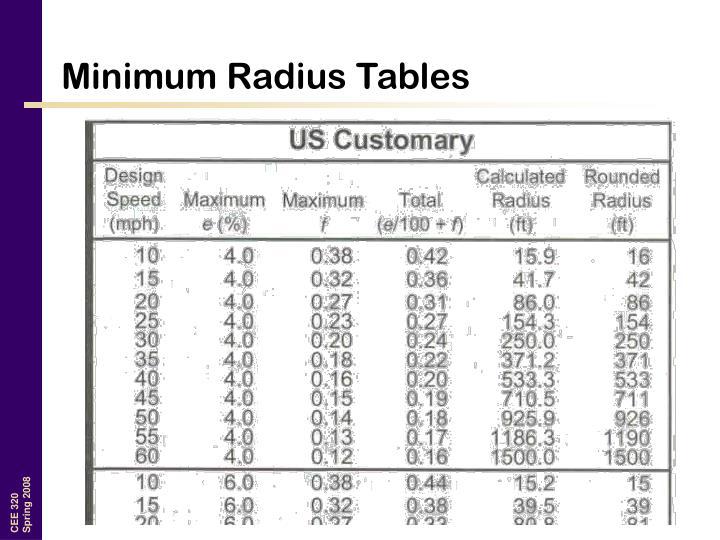 Minimum Radius Tables