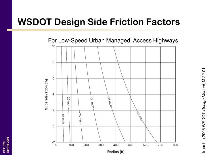 WSDOT Design Side Friction Factors