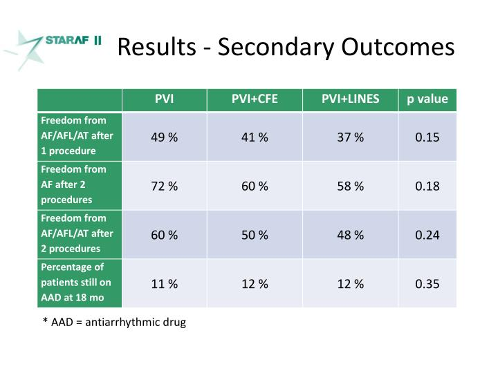 Results - Secondary Outcomes