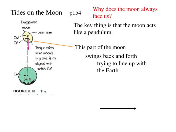 Why does the moon always face us?