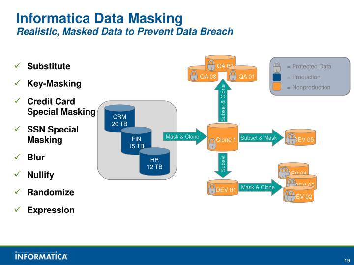 Informatica Data Masking
