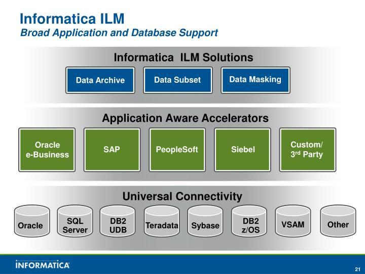 Informatica ILM