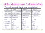 sales comparison 3 comparables