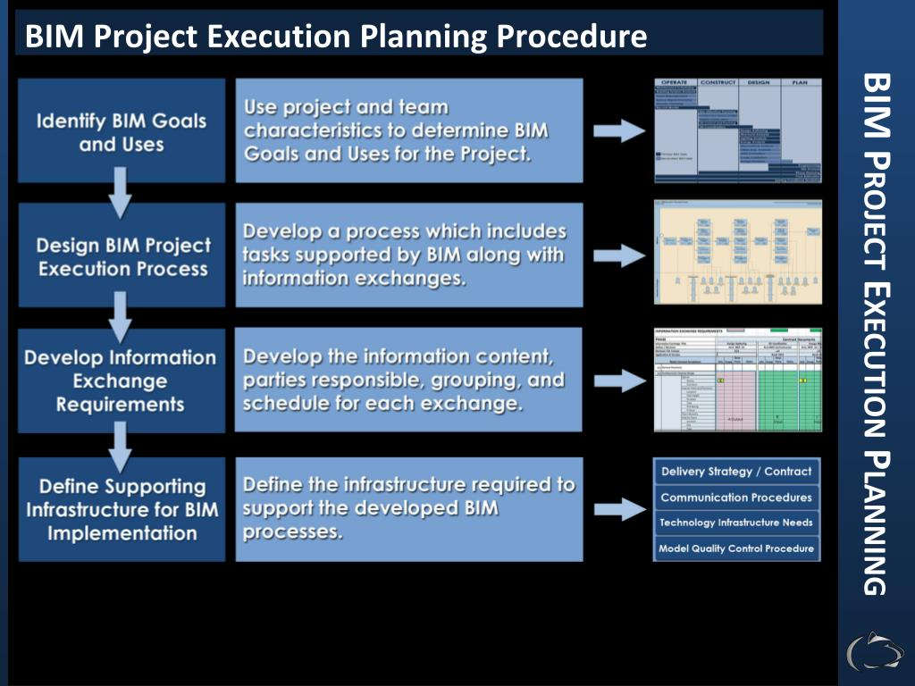 PPT - BIM Project Execution Planning PowerPoint Presentation