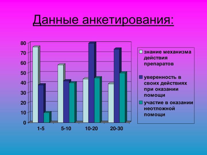 Данные анкетирования: