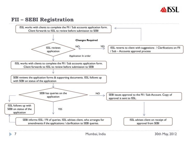 FII – SEBI Registration