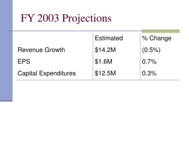 FY 2003 Projections