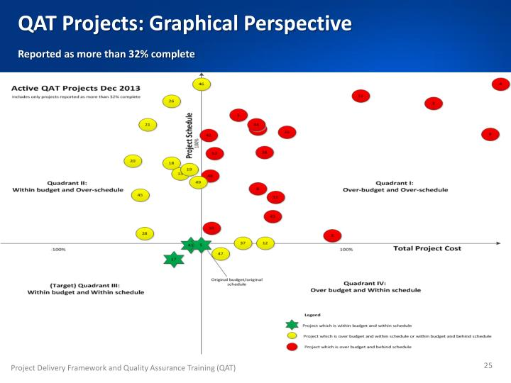 QAT Projects: Graphical Perspective