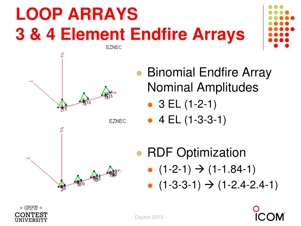 PPT - K9AY Loop Arrays for Low Band Contesting PowerPoint