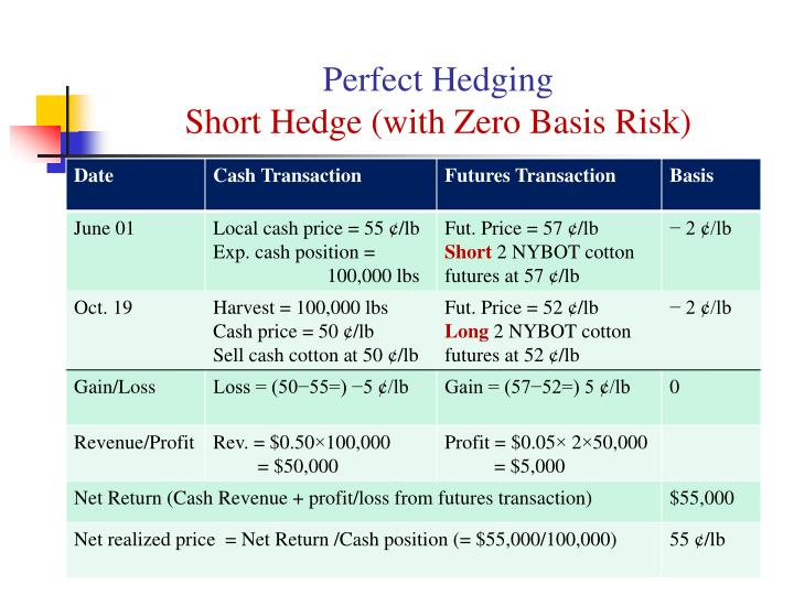 Perfect Hedging