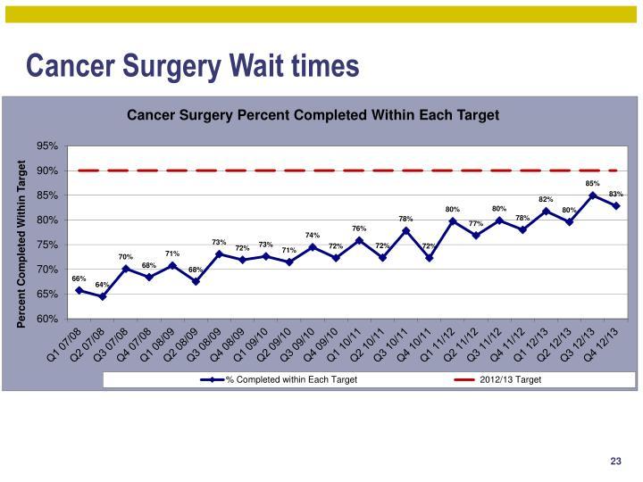 Cancer Surgery Wait times