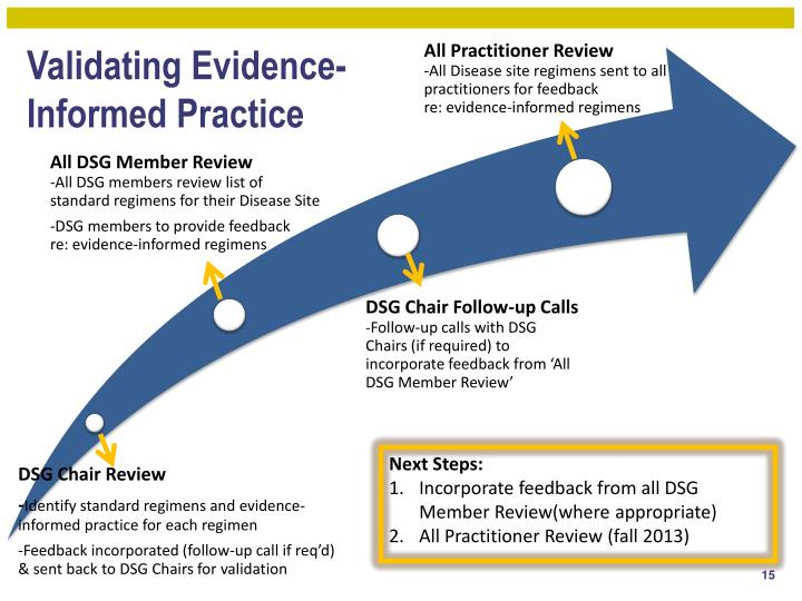 Validating Evidence-                                  Informed Practice