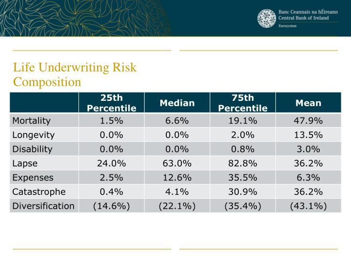Life Underwriting Risk