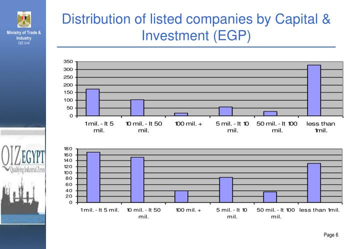 Distribution of listed companies by Capital & Investment (EGP)