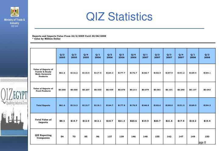 QIZ Statistics