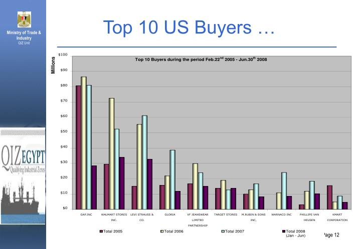 Top 10 US Buyers …