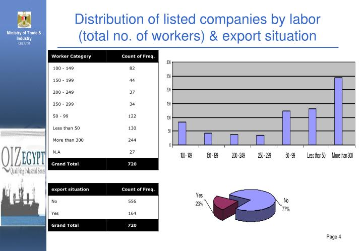 Distribution of listed companies by labor (total no. of workers) & export situation