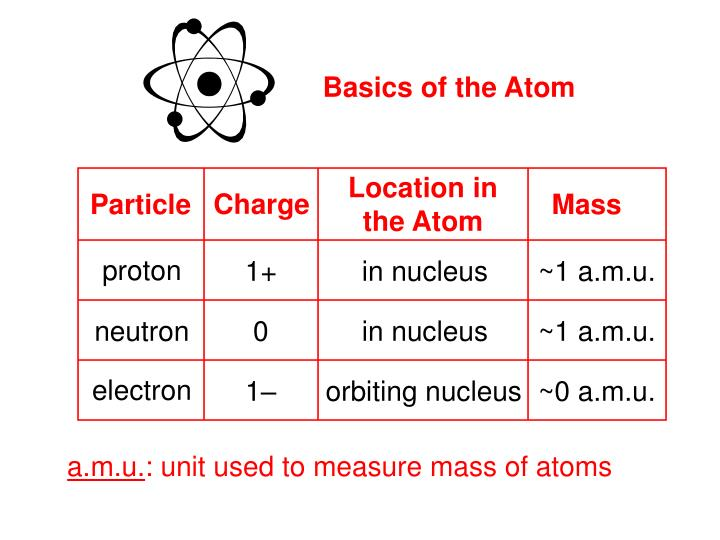 Basics of the Atom