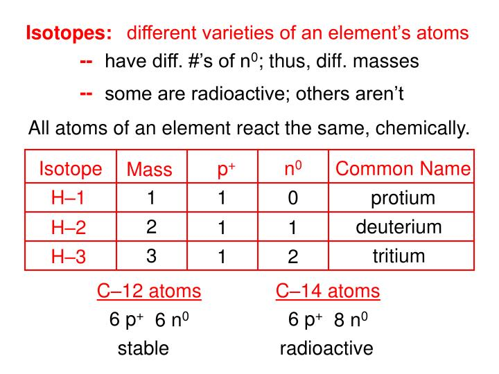different varieties of an element's atoms