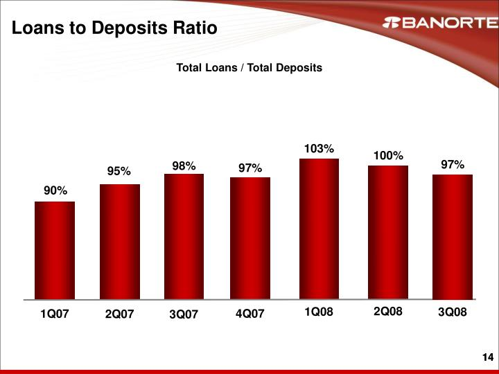 Loans to Deposits Ratio