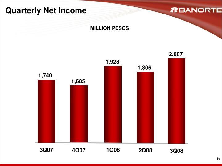 Quarterly Net Income