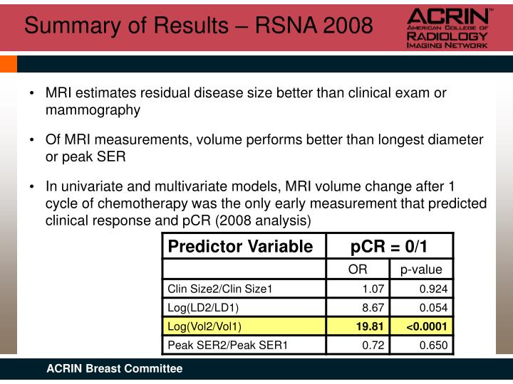 Summary of Results – RSNA 2008