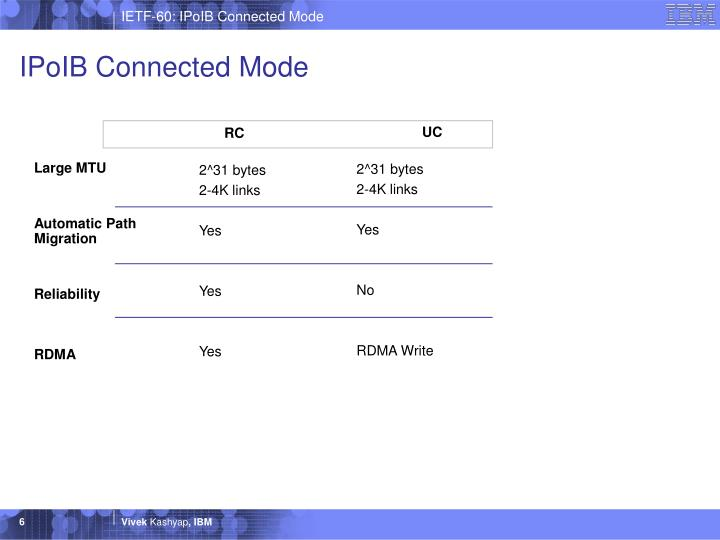 IPoIB Connected Mode