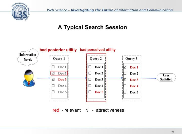 A Typical Search Session