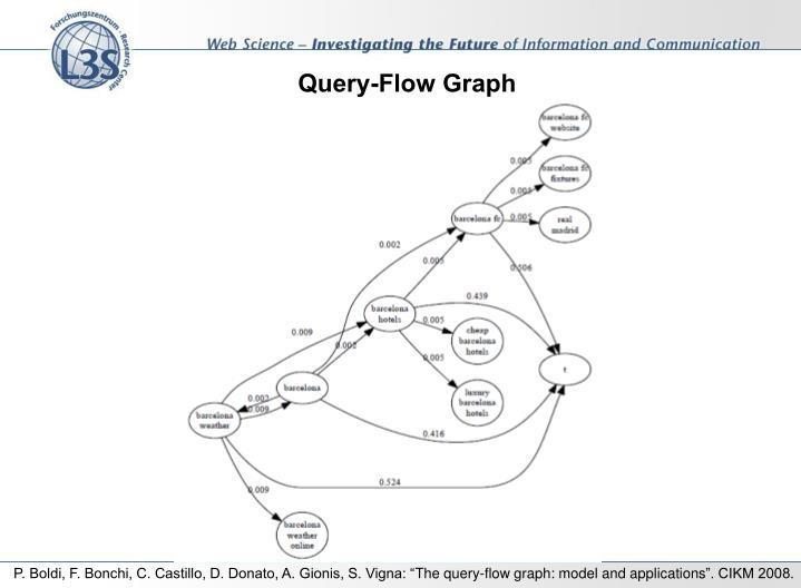 Query-Flow Graph