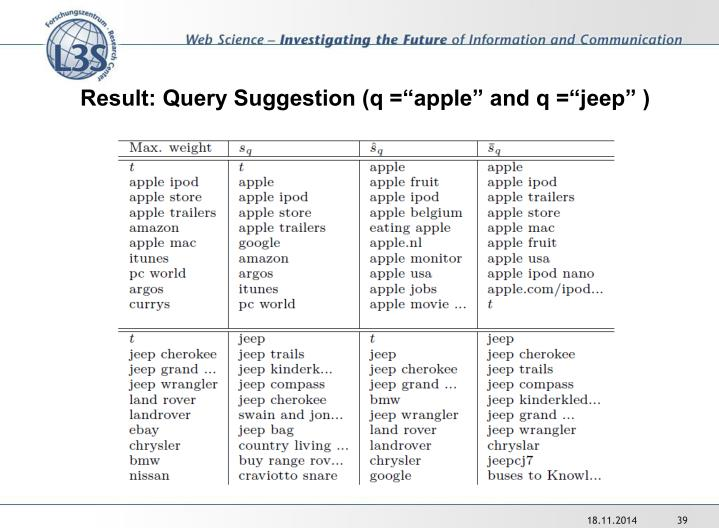"""Result: Query Suggestion (q =""""apple"""" and q =""""jeep"""" )"""