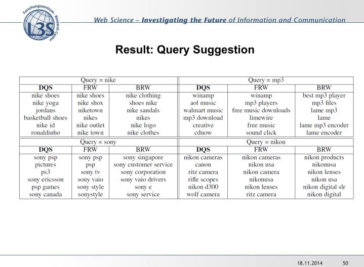 Result: Query Suggestion
