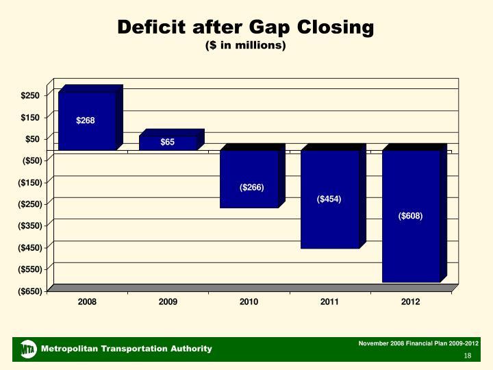 Deficit after Gap Closing