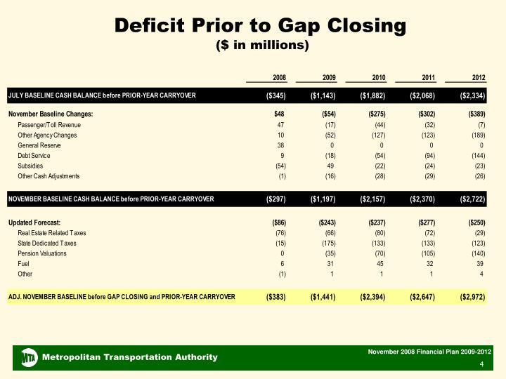 Deficit Prior to Gap Closing