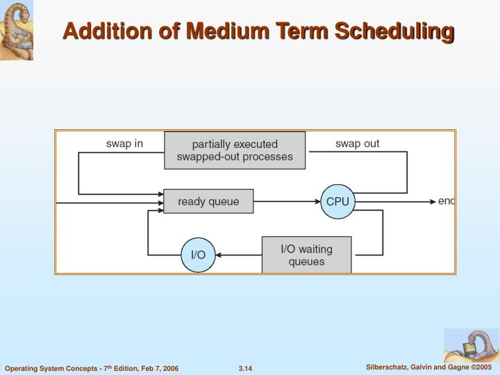 Addition of Medium Term Scheduling