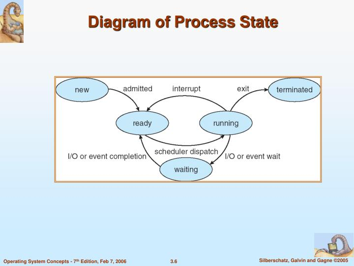 Diagram of Process State