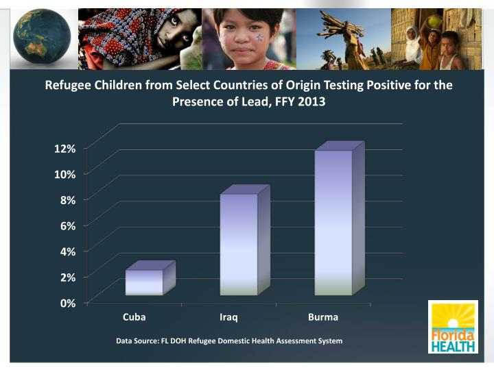 Refugee Children from Select Countries of Origin Testing Positive for the Presence of Lead, FFY 2013