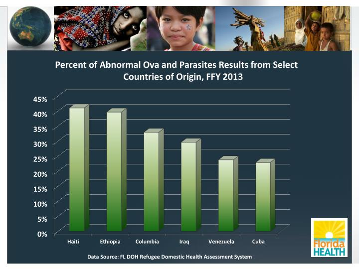 Percent of Abnormal Ova and Parasites Results from Select Countries of Origin, FFY 2013