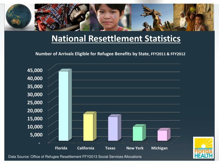 National Resettlement Statistics