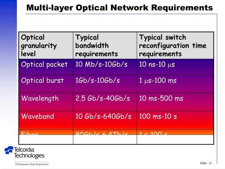 Multi-layer Optical Network Requirements